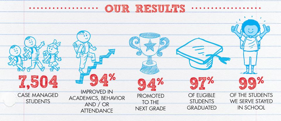 CISSA 2015 results